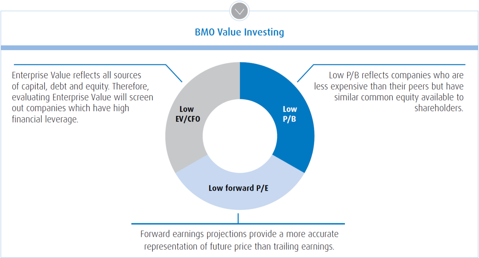 Bmo rdsp investment options