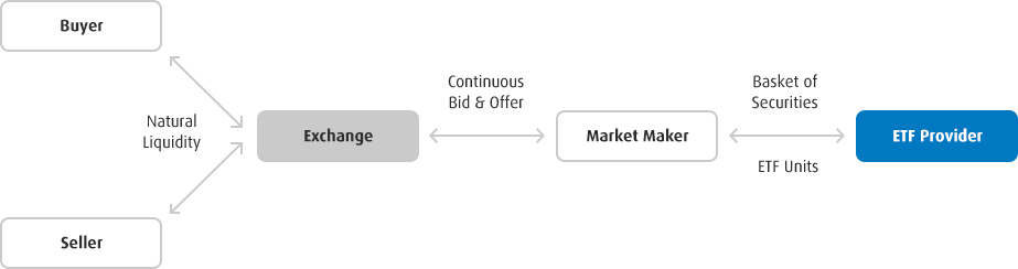 Graph displays interaction between the buyer and seller through an Exchange to an ETF Provider.