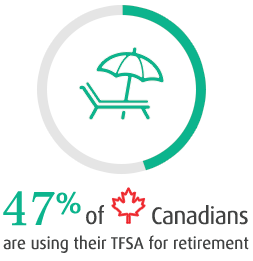 47% of Canadians are using their TFSA for retirement