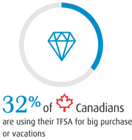 32% of Canadians are using their TFSA for big purchases or vacations
