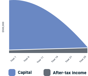 A graph represents financial progression over a period of years.