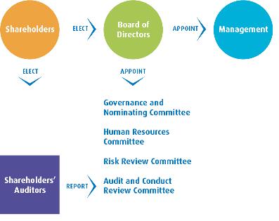 Corporate Governance | About Us | Governance Framework