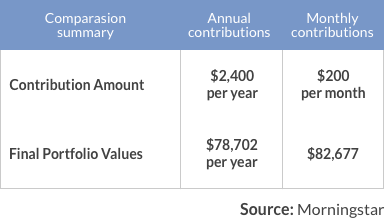 annual monthly contributions