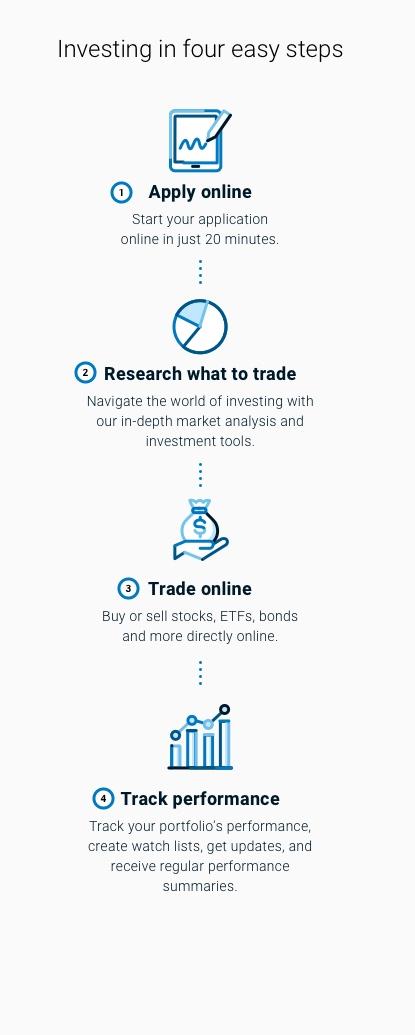 benefits of online investing with bmo investorline bmo